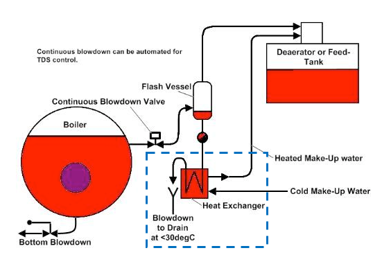 รูป Continuous blow down heat recovery Source: www.thermgard.com.au (2015)